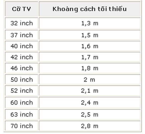 Khoảng cách đặt tivi không gây hại cho mắt