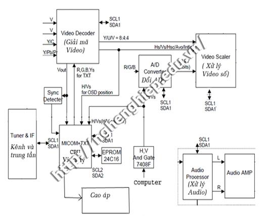 CPU và các  tín hiệu điều khiển vào ra của CPU