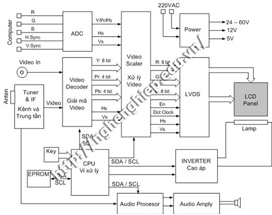 Hình ảnh: Sơ đồ khối của tivi LCD