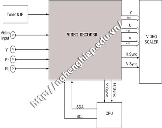Khối chuyển mạch và giải mă tín hiệu Video