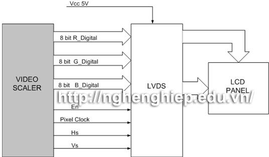 Hình ảnh:Một giả thiết khi Tivi LCD không có mạch Scaler và hoạt động