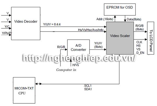 Hình ảnh:Khối xử lư tín hiệu số Video Scaler