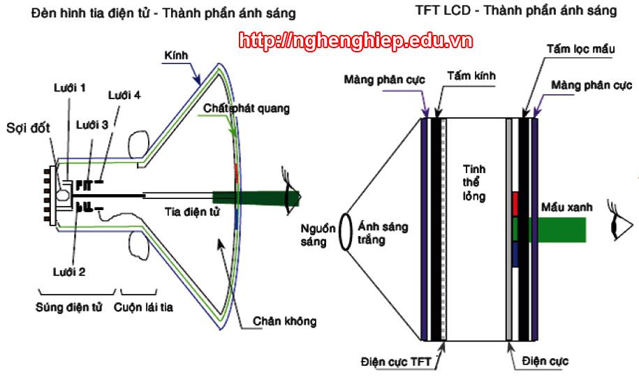 Hình 4 - Sự khác nhau về nguyên lý giữa hai loại màn hình CRT và LCD.