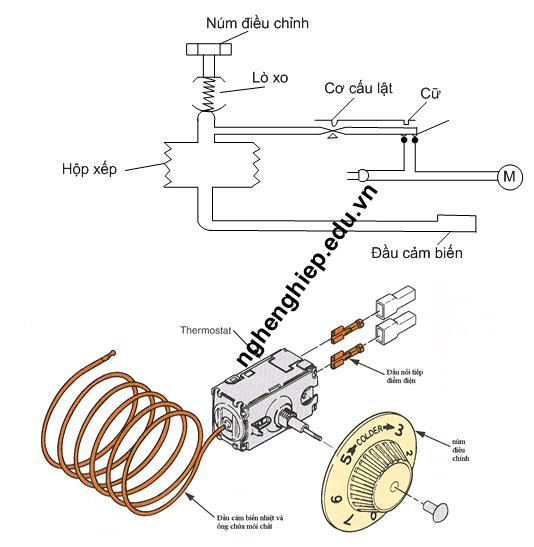 Cấu-tạo-của-thermostat