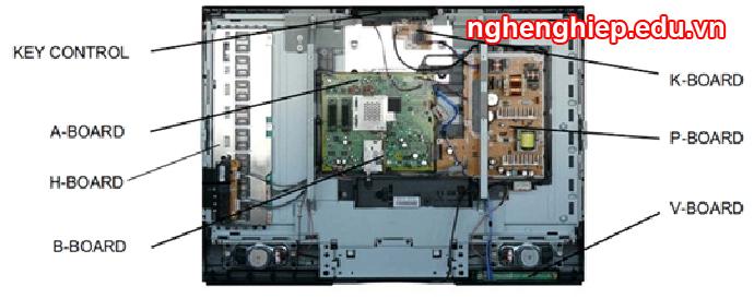 Hình 32 - Các bản mạch chính trên Tivi LCD Panasonic TX 32LE