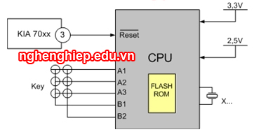 Hình 26 - Các điều kiện đầu vào của CPU