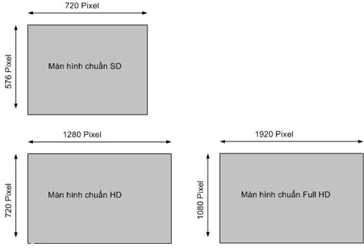 Hình 17 - Độ phân giải của các chuẩn màn hình.