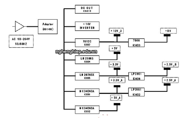 Hình 22 - Sơ đồ khối cấp nguồn trên máy Samsung NK17N